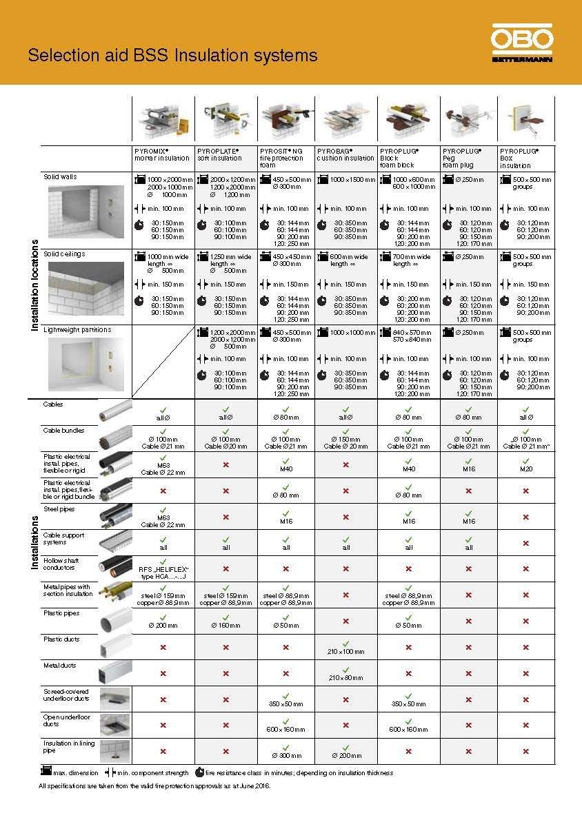 Guía de Selección de Protecciones Pasivas contra Incendios